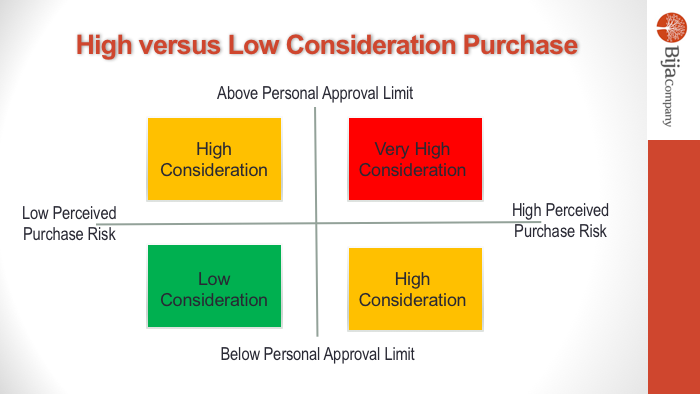 Buyer Approval Limits and Perceived Risk Determine How to
